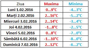meteo temp md 1-7 feb 2016