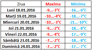 moldova 18-24.i.2016 temperaturi