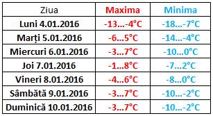 temp_moldova 4-10.01.2016