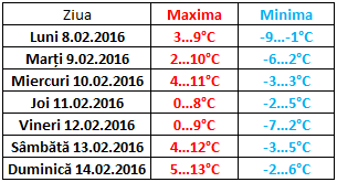 MD 8-14 februrie 2016