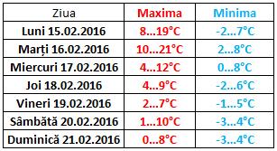 moldova 15-21 feb 2016 temperaturi
