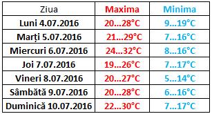 temperaturi max min md 4-10 iulie 16