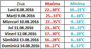 temperaturi max min md 8-14 august 2016